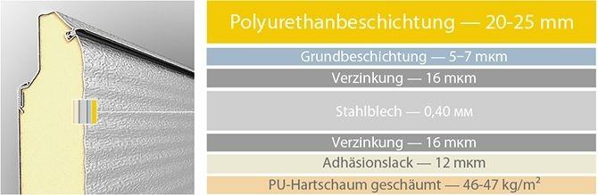 Garázskapu rétegek méreteinek a leírása németül